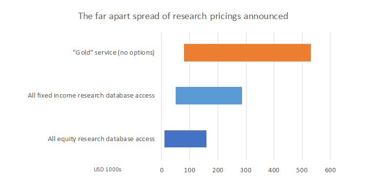 Research providers are coming out with pricing grids now, but is this the final step?